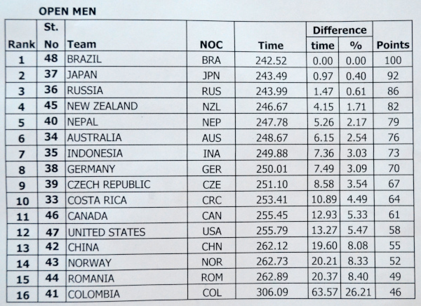 Sprint race results